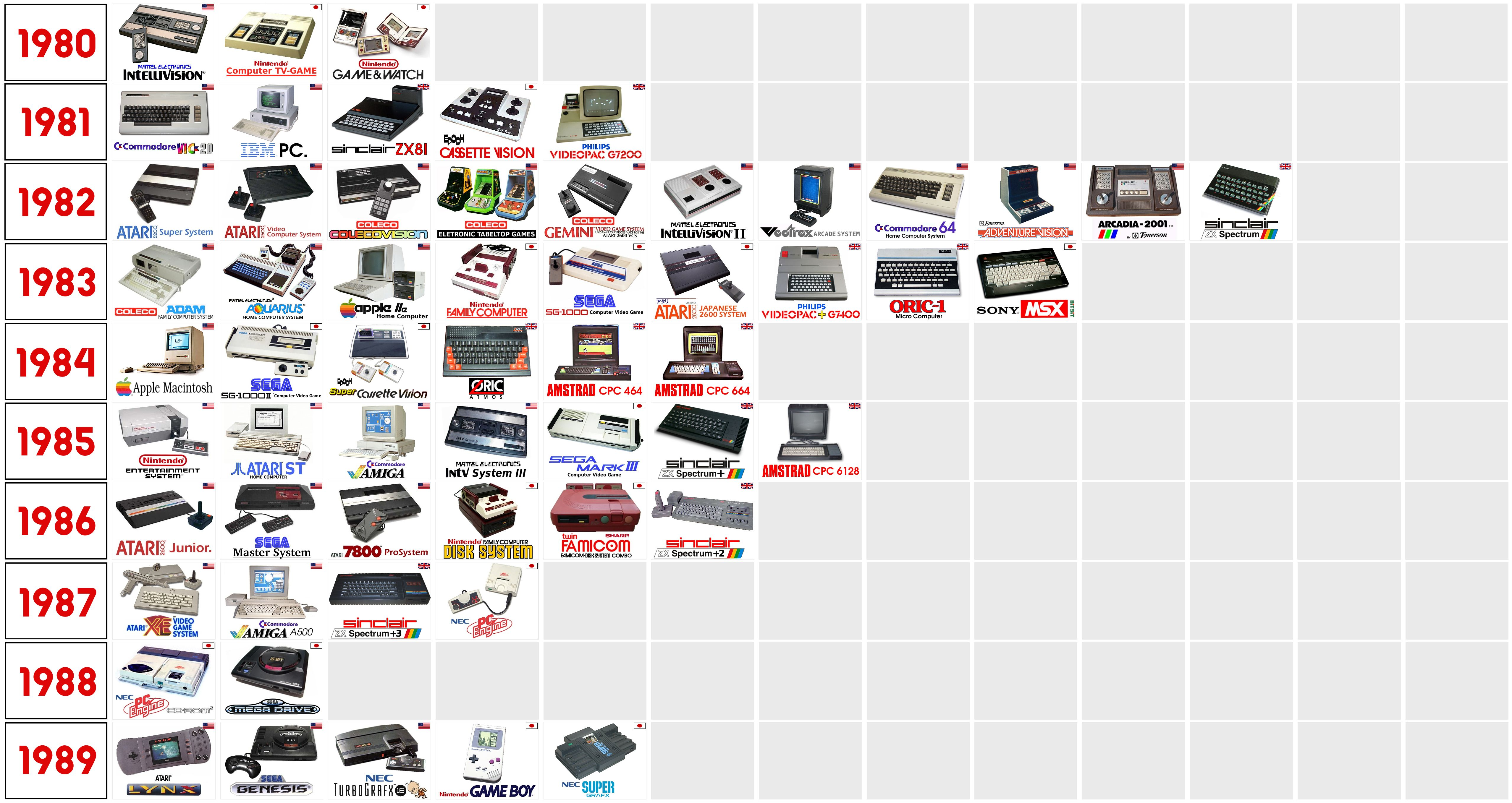 Game_Consoles_Timeline_1980s